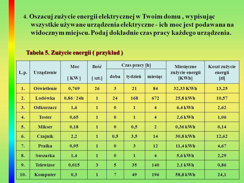 Miesięczne zużycie energii [KWh]